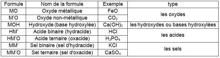 Atomistique et liaison chimique - Oxyde de carbone ...