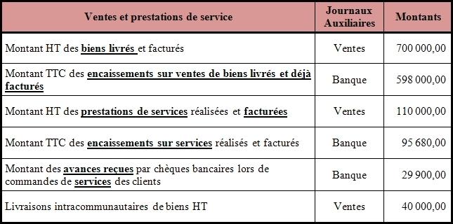Tva Regime Des Livraison Et Des Prestations De Services Cas Maigre