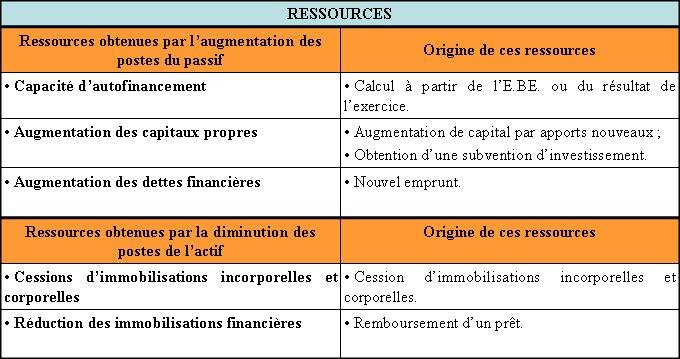 Tableau De Financement Approfondissement